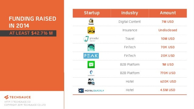 HTTP://TECHSAUCE.CO COPYRIGHT 2019 TECHSAUCE CO.,LTD FUNDING RAISED IN 2014 Startup Industry Amount Digital Content 7M USD...