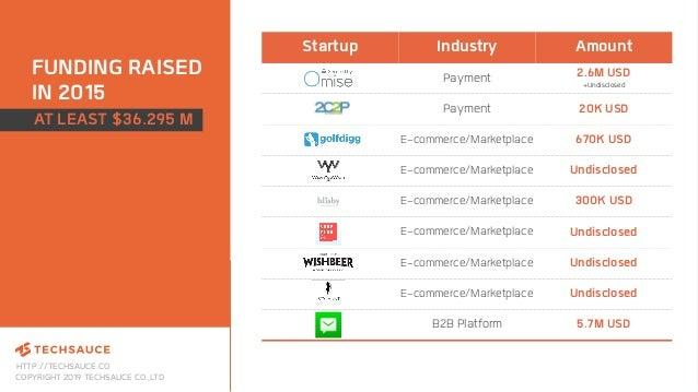 HTTP://TECHSAUCE.CO COPYRIGHT 2019 TECHSAUCE CO.,LTD FUNDING RAISED IN 2015 Startup Industry Amount Payment 2.6M USD +Undi...