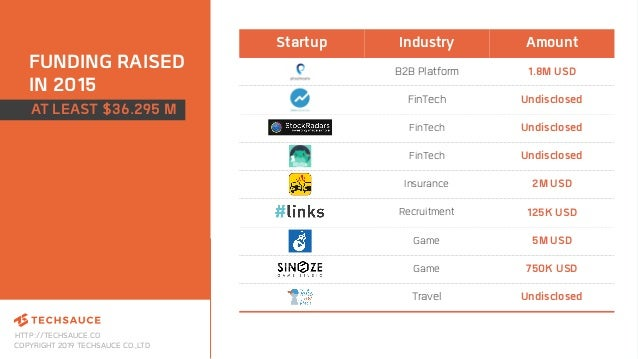 HTTP://TECHSAUCE.CO COPYRIGHT 2019 TECHSAUCE CO.,LTD FUNDING RAISED IN 2015 Startup Industry Amount B2B Platform 1.8M USD ...