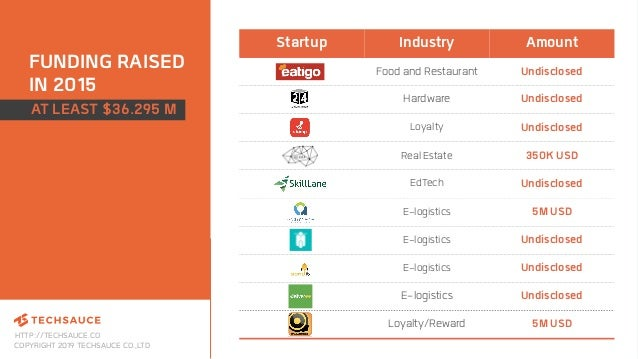 HTTP://TECHSAUCE.CO COPYRIGHT 2019 TECHSAUCE CO.,LTD FUNDING RAISED IN 2015 Startup Industry Amount Food and Restaurant Un...