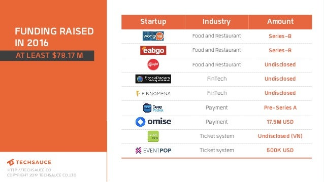 HTTP://TECHSAUCE.CO COPYRIGHT 2019 TECHSAUCE CO.,LTD FUNDING RAISED IN 2016 Startup Industry Amount Food and Restaurant Se...