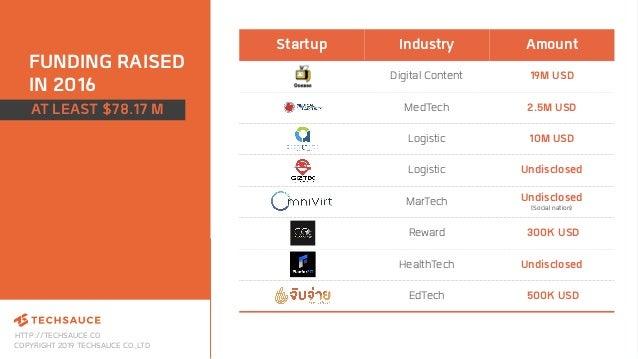 HTTP://TECHSAUCE.CO COPYRIGHT 2019 TECHSAUCE CO.,LTD Startup Industry Amount Digital Content 19M USD MedTech 2.5M USD Logi...
