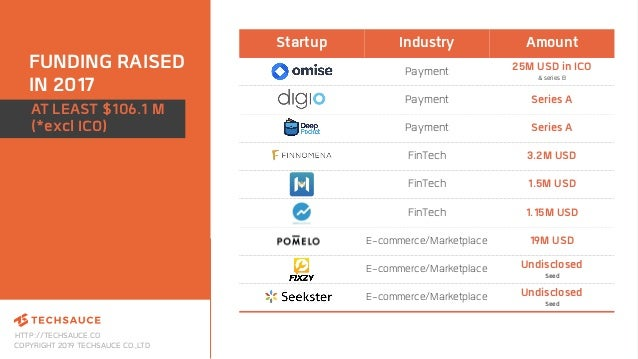 HTTP://TECHSAUCE.CO COPYRIGHT 2019 TECHSAUCE CO.,LTD FUNDING RAISED IN 2017 Startup Industry Amount Payment 25M USD in ICO...