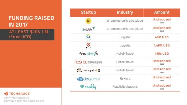 HTTP://TECHSAUCE.CO COPYRIGHT 2019 TECHSAUCE CO.,LTD FUNDING RAISED IN 2017 Startup Industry Amount E-commerce/Marketplace...