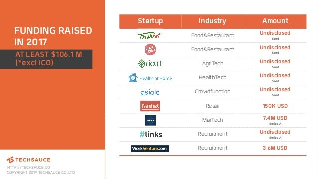 HTTP://TECHSAUCE.CO COPYRIGHT 2019 TECHSAUCE CO.,LTD FUNDING RAISED IN 2017 Startup Industry Amount Food&Restaurant Undisc...