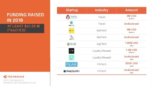 HTTP://TECHSAUCE.CO COPYRIGHT 2019 TECHSAUCE CO.,LTD FUNDING RAISED IN 2018 Startup Industry Amount Travel 3M USD Series A...