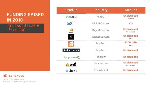 HTTP://TECHSAUCE.CO COPYRIGHT 2019 TECHSAUCE CO.,LTD FUNDING RAISED IN 2018 Startup Industry Amount Fintech Undisclosed Se...