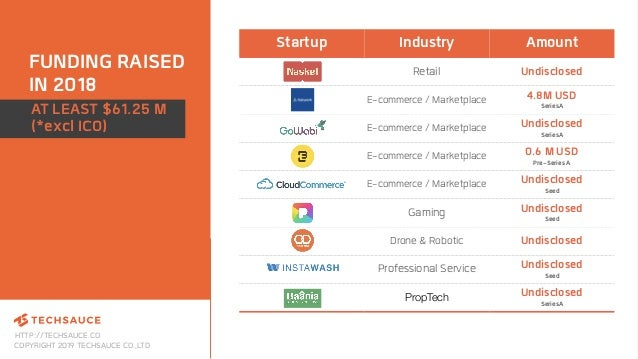 HTTP://TECHSAUCE.CO COPYRIGHT 2019 TECHSAUCE CO.,LTD FUNDING RAISED IN 2018 Startup Industry Amount Retail Undisclosed E-c...