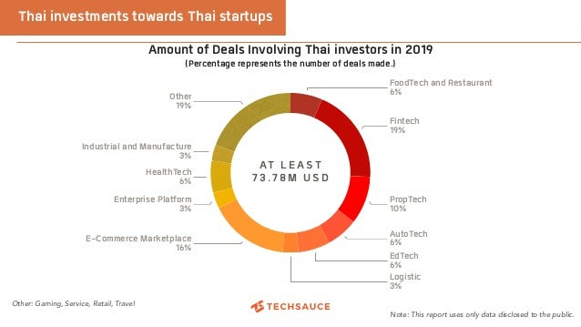 Thai investments towards Thai startups Note: This report uses only data disclosed to the public. AT LEAST 73.78M USD Other...