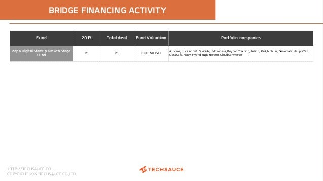 HTTP://TECHSAUCE.CO COPYRIGHT 2019 TECHSAUCE CO.,LTD BRIDGE FINANCING ACTIVITY Fund 2019 Total deal Fund Valuation Portfol...