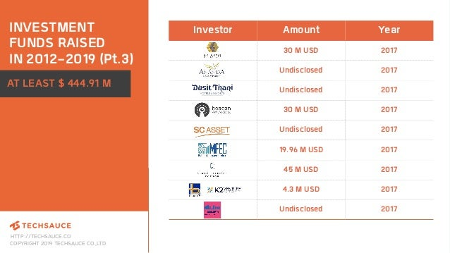 HTTP://TECHSAUCE.CO COPYRIGHT 2019 TECHSAUCE CO.,LTD INVESTMENT FUNDS RAISED IN 2012-2019 (Pt.3) AT LEAST $ 444.91 M Inves...