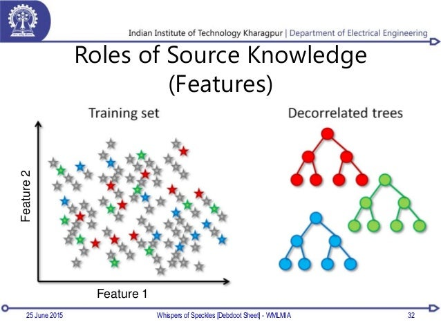 Roles of Source Knowledge (Features) Feature 1 Feature2 25 June 2015 32Whispers of Speckles [Debdoot Sheet] - WMLMIA