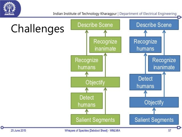 Challenges 25 June 2015 Whispers of Speckles [Debdoot Sheet] - WMLMIA 57 Salient Segments Objectify Detect humans Recogniz...
