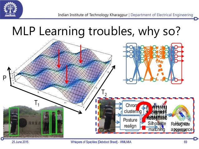 MLP Learning troubles, why so? 25 June 2015 Whispers of Speckles [Debdoot Sheet] - WMLMIA 69 P T1 T2 LBP Wavelets HoG Body...