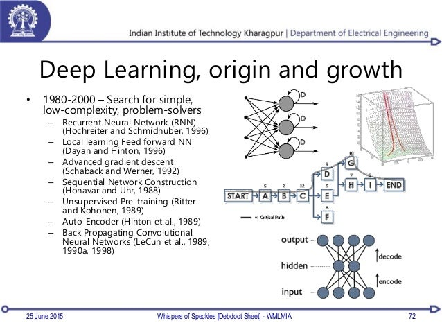 Deep Learning, origin and growth • 1980-2000 – Search for simple, low-complexity, problem-solvers – Recurrent Neural Netwo...