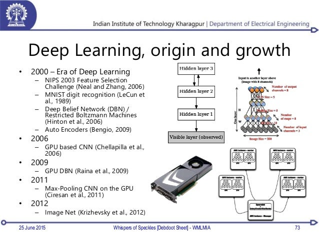 Deep Learning, origin and growth • 2000 – Era of Deep Learning – NIPS 2003 Feature Selection Challenge (Neal and Zhang, 20...