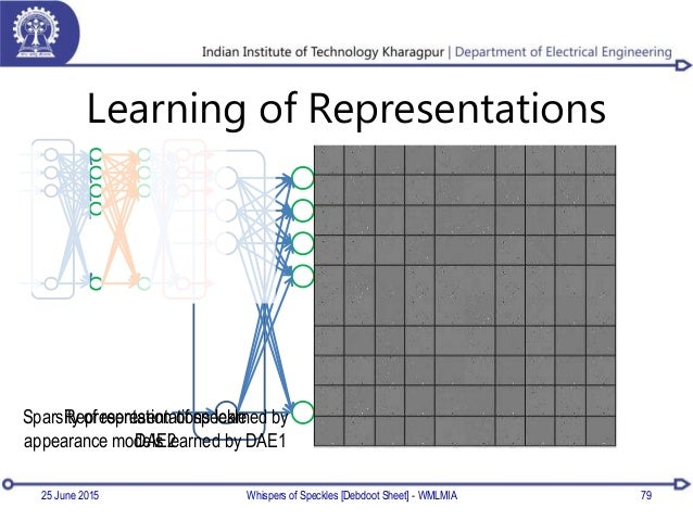 Learning of Representations Whispers of Speckles [Debdoot Sheet] - WMLMIA 79 Representation of speckle appearance models l...