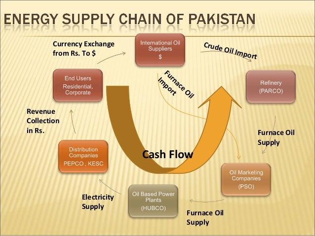 Energy Sector of Pakistan