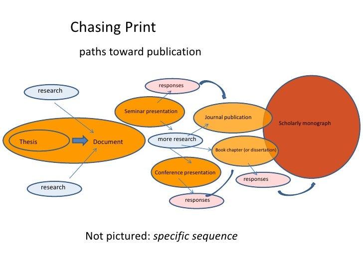 Chasing Print<br />paths toward publication<br />responses<br />research<br />Seminar presentation<br />Journal publicatio...