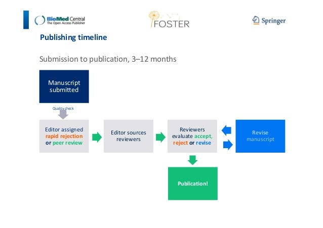 Publishing timeline  Submission to publication, 3–12 months  Manuscript  submitted  Quality check  Editor assigned  rapid ...