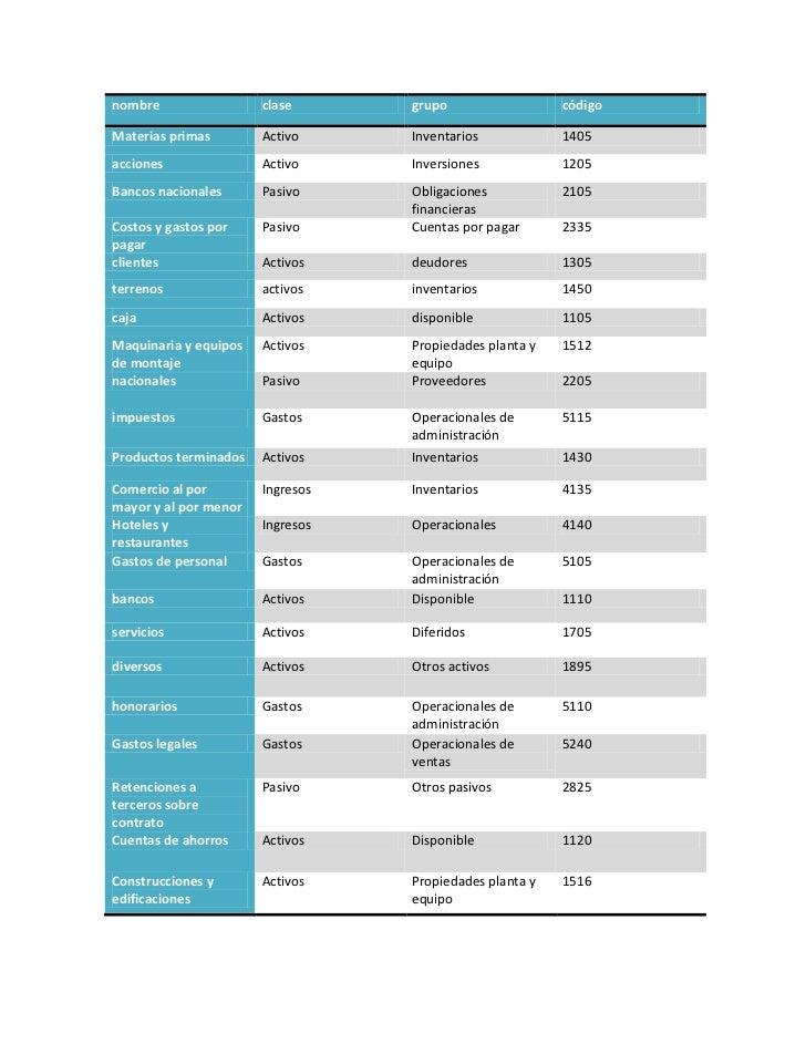 nombre                 clase      grupo                  códigoMaterias primas        Activo     Inventarios            14...