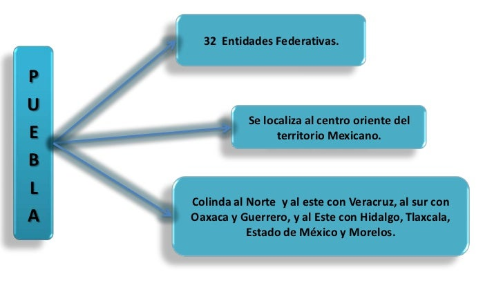 32  Entidades Federativas.<br />PUEBLA<br />Se localiza al centro oriente del territorio Mexicano.<br />Colinda al Norte  ...