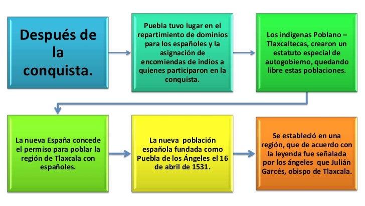 Que fácil! Hacer amigos y Citas en Puebla