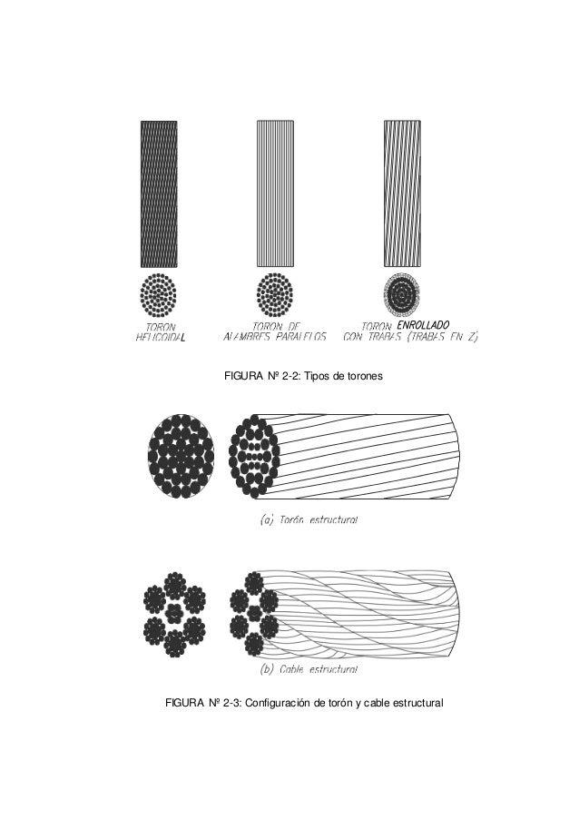 FIGURA Nº 2-2: Tipos de torones FIGURA Nº 2-3: Configuración de torón y cable estructural
