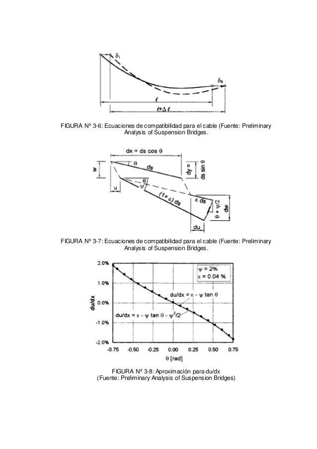 FIGURA Nº 3-6: Ecuaciones de compatibilidad para el cable (Fuente: Preliminary Analysis of Suspension Bridges. FIGURA Nº 3...