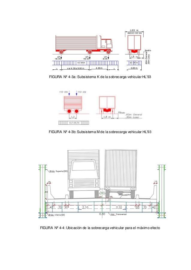 .60mGeneral .30mLosa ANCHO DE VIA Bordillo 8P= 145 kN 8P= 145 kN 2P= 35 kN FIGURA Nº 4-3a: Subsistema K de la sobrecarga v...