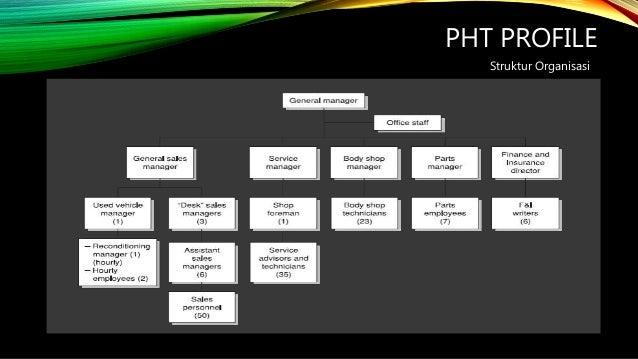 Charming PHT PROFILE Struktur Organisasi ...