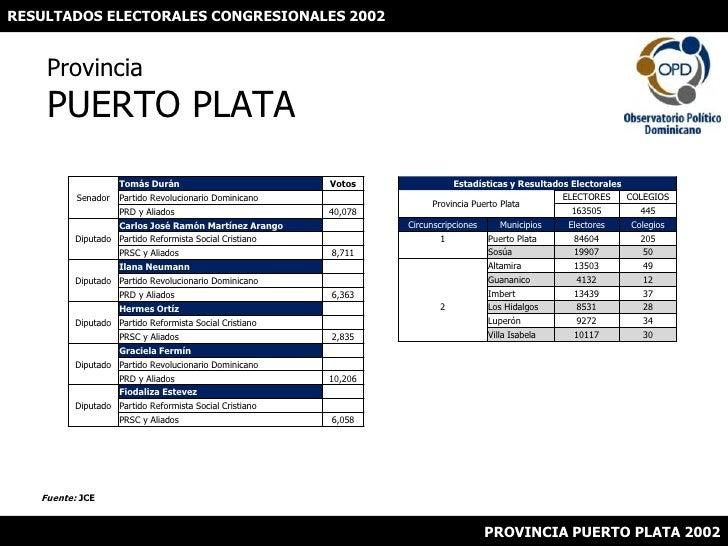 RESULTADOS ELECTORALES CONGRESIONALES 2002<br />ProvinciaPUERTO PLATA<br />Fuente: JCE<br />PROVINCIA PUERTO PLATA 2002<br />