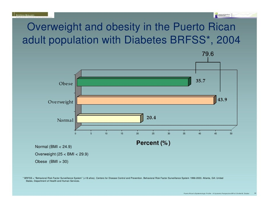 The Epidemiology of Obesity