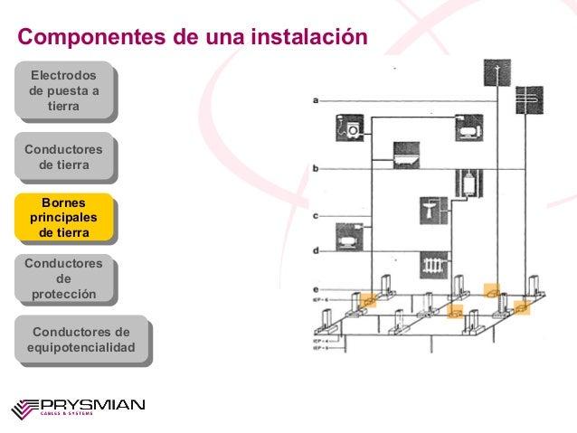 Componentes de una instalaciónElectrodosde puesta atierraElectrodosde puesta atierraConductoresde tierraConductoresde tier...