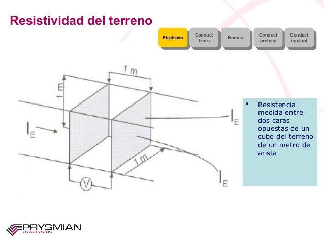 Resistividad del terrenoElectrodoElectrodo ConducttierraConducttierra BornesBornes ConductproteccConductproteccConductequi...