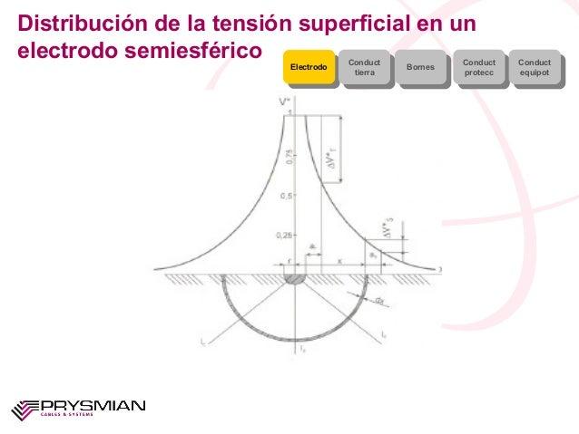 Distribución de la tensión superficial en unelectrodo semiesféricoElectrodoElectrodo ConducttierraConducttierra BornesBorn...