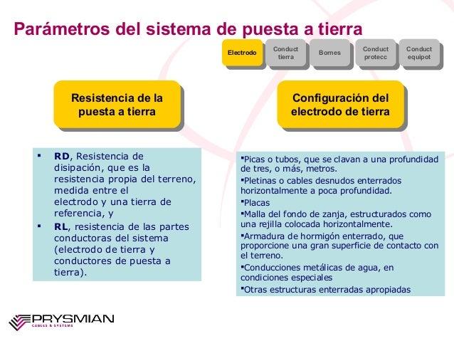 Parámetros del sistema de puesta a tierraResistencia de lapuesta a tierraResistencia de lapuesta a tierraConfiguración del...