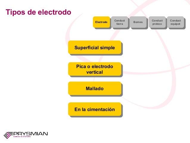 Tipos de electrodoSuperficial simpleSuperficial simplePica o electrodoverticalPica o electrodoverticalMalladoMalladoEn la ...