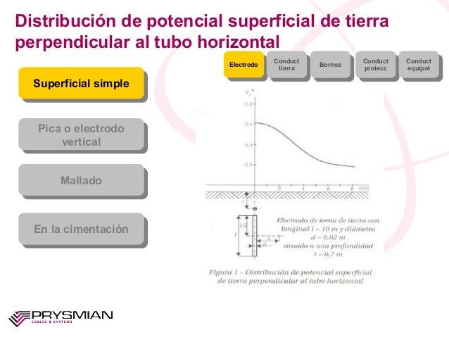 Distribución de potencial superficial de tierraperpendicular al tubo horizontalSuperficial simpleSuperficial simplePica o ...
