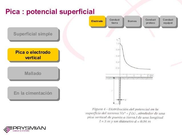 Pica : potencial superficialSuperficial simpleSuperficial simplePica o electrodoverticalPica o electrodoverticalMalladoMal...