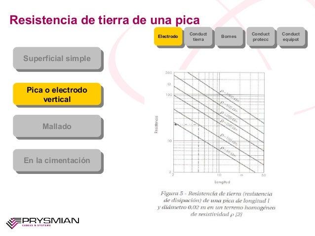 Resistencia de tierra de una picaSuperficial simpleSuperficial simplePica o electrodoverticalPica o electrodoverticalMalla...