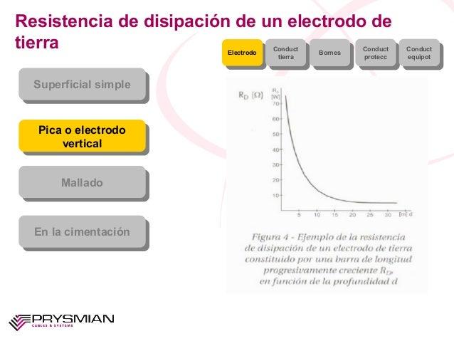Resistencia de disipación de un electrodo detierraSuperficial simpleSuperficial simplePica o electrodoverticalPica o elect...