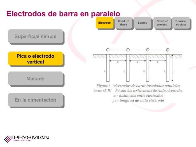 Electrodos de barra en paraleloSuperficial simpleSuperficial simplePica o electrodoverticalPica o electrodoverticalMallado...
