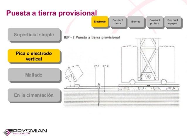 Puesta a tierra provisionalSuperficial simpleSuperficial simplePica o electrodoverticalPica o electrodoverticalMalladoMall...