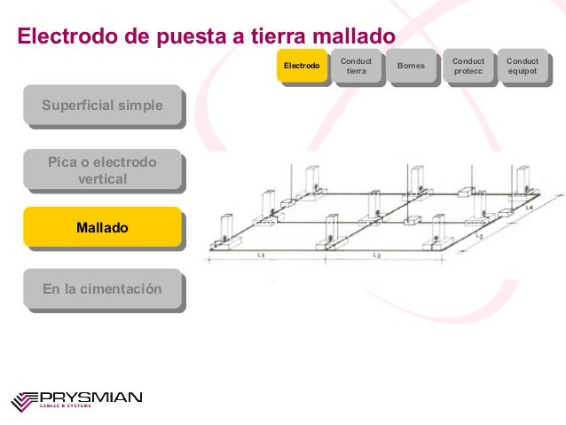 Electrodo de puesta a tierra malladoSuperficial simpleSuperficial simplePica o electrodoverticalPica o electrodoverticalMa...