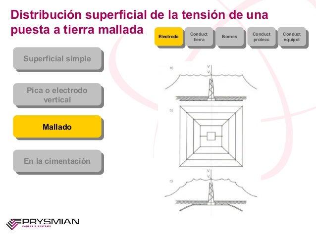 Distribución superficial de la tensión de unapuesta a tierra malladaSuperficial simpleSuperficial simplePica o electrodove...