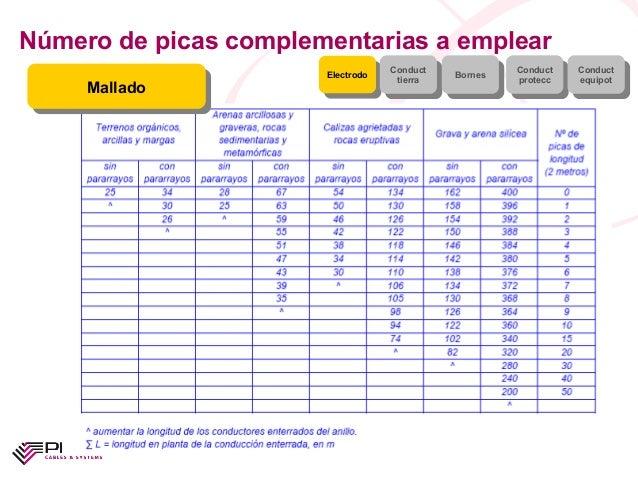 Número de picas complementarias a emplearElectrodoElectrodo ConducttierraConducttierra BornesBornes ConductproteccConductp...