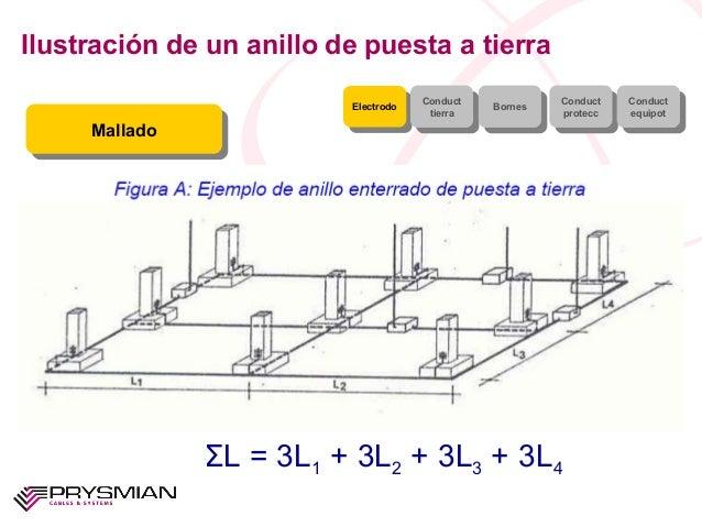 Ilustración de un anillo de puesta a tierraElectrodoElectrodo ConducttierraConducttierra BornesBornes ConductproteccConduc...