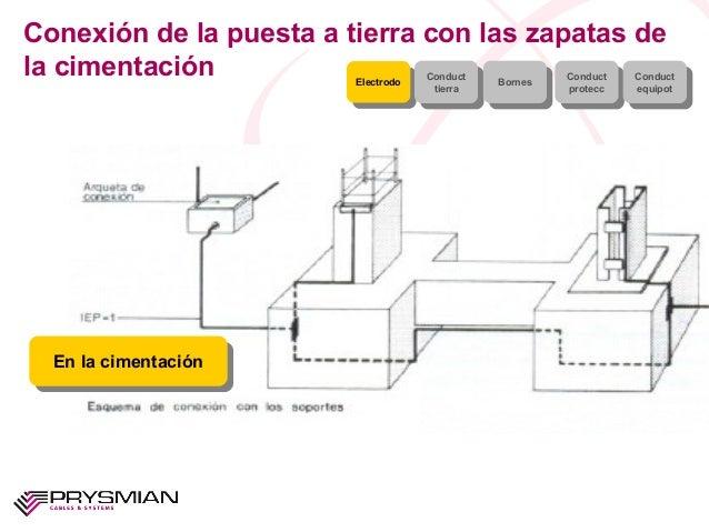 Conexión de la puesta a tierra con las zapatas dela cimentaciónEn la cimentaciónEn la cimentaciónElectrodoElectrodo Conduc...