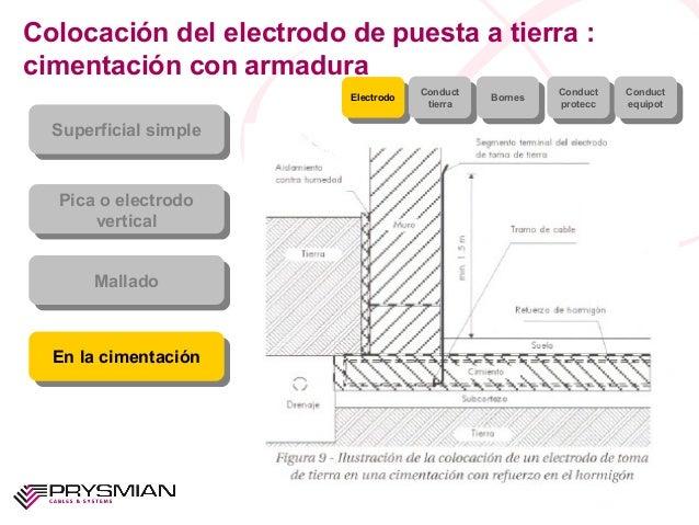 Colocación del electrodo de puesta a tierra :cimentación con armaduraSuperficial simpleSuperficial simplePica o electrodov...